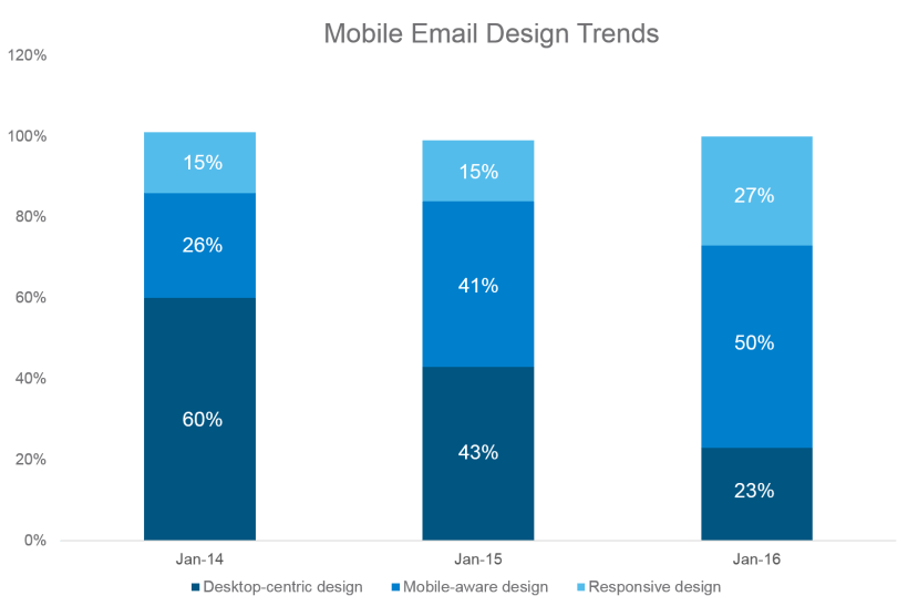 Mobile Email Design Trends