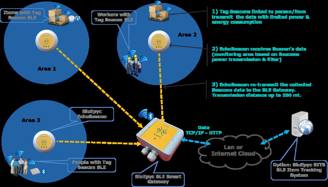 BluEpyc BLE DataFlow: from Beacon to Gateway through EchoBeacon Repeater