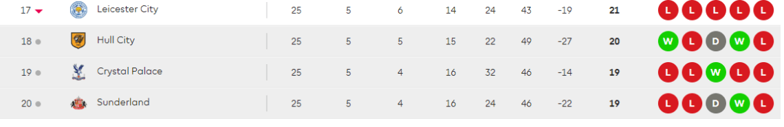Premier league table week 25 showing Leicester's position