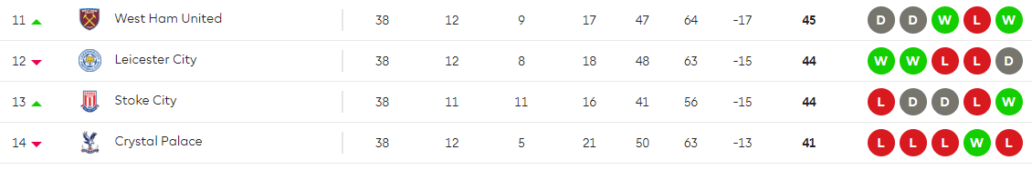 Premier league table week 38 showing Leicester's final position