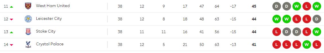 Premier league table week 38 showing Leicester's final position