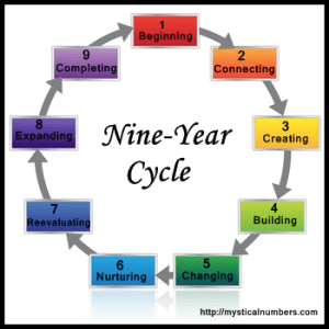 nine-year-cycle