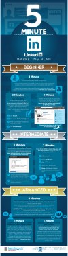 5-Minute LinkedIn Marketing Strategy Infographic