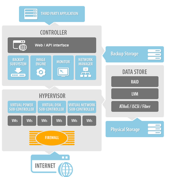 technology hw layout