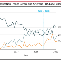 Do FDA alerts impact practice patterns?