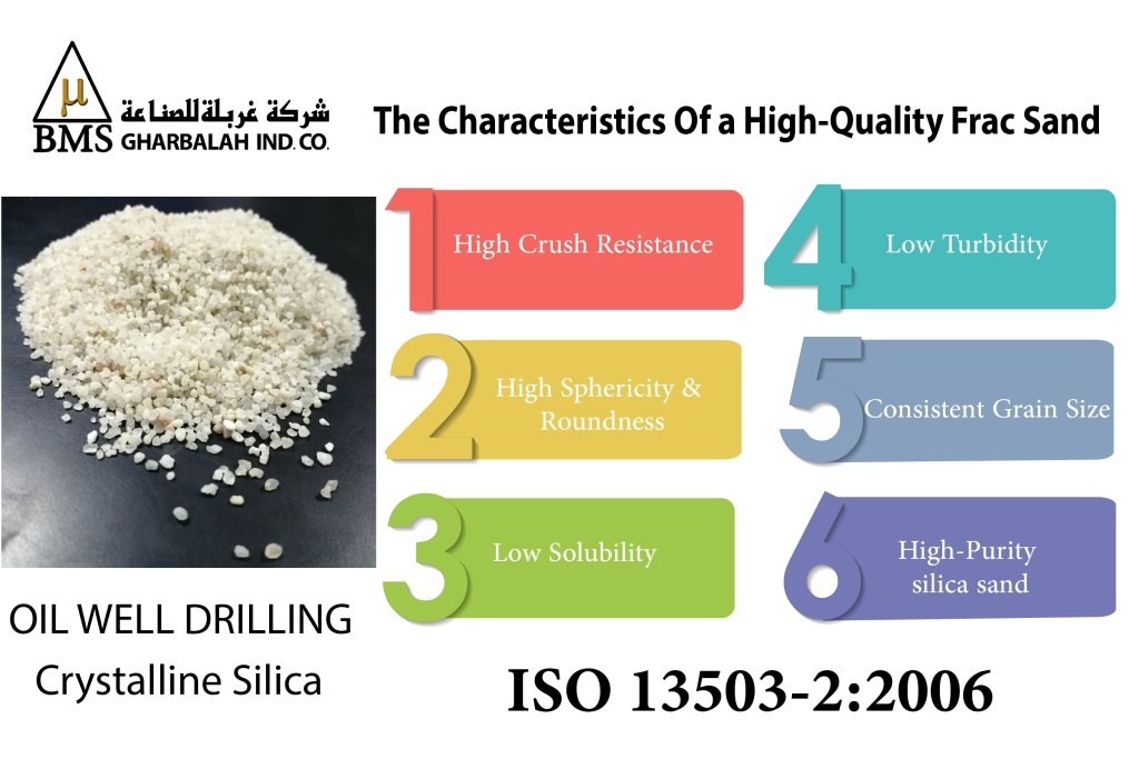 The Characteristics of Frac Sand