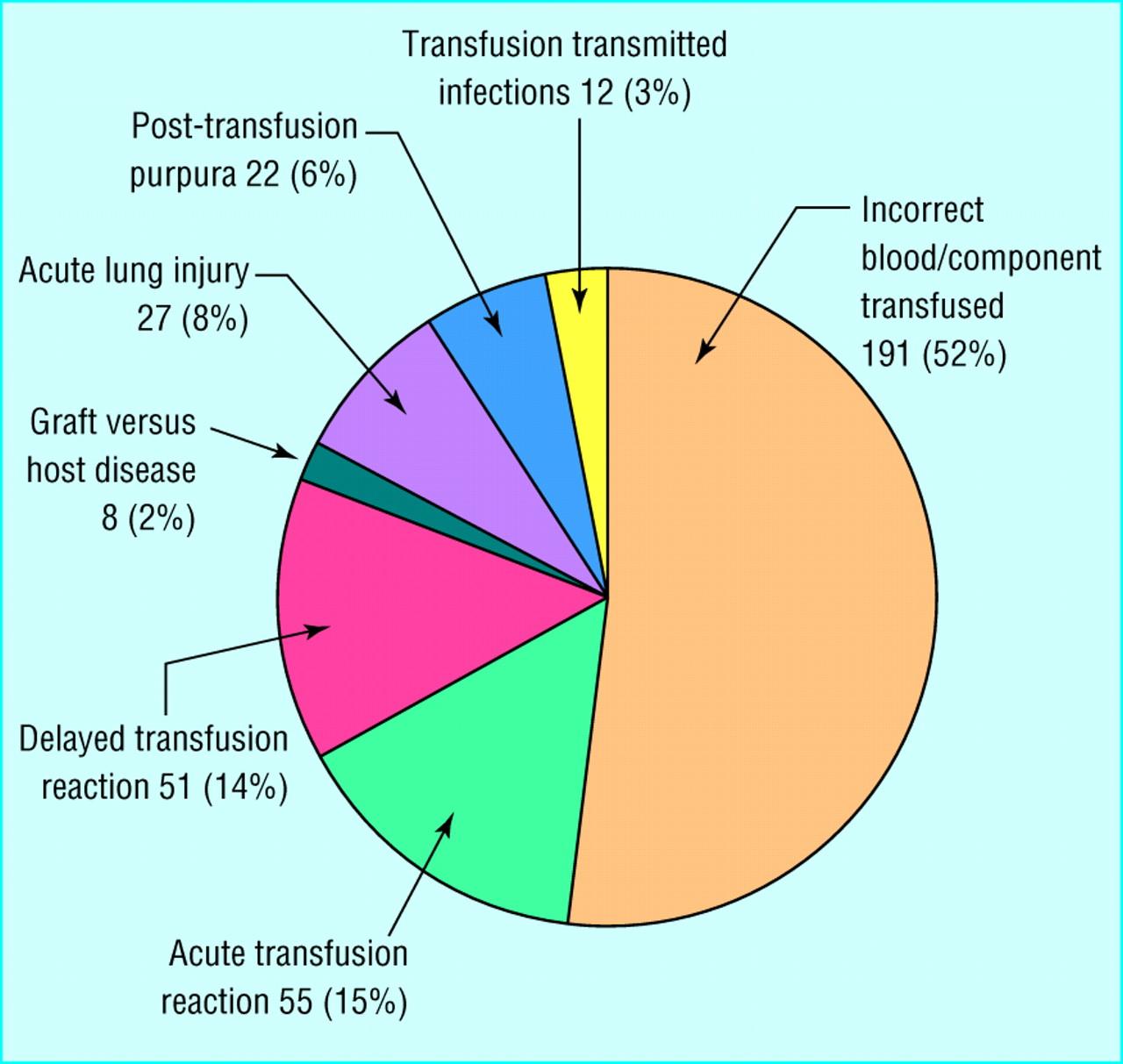 Serious Hazards Of Transfusion Shot Initiativeysis