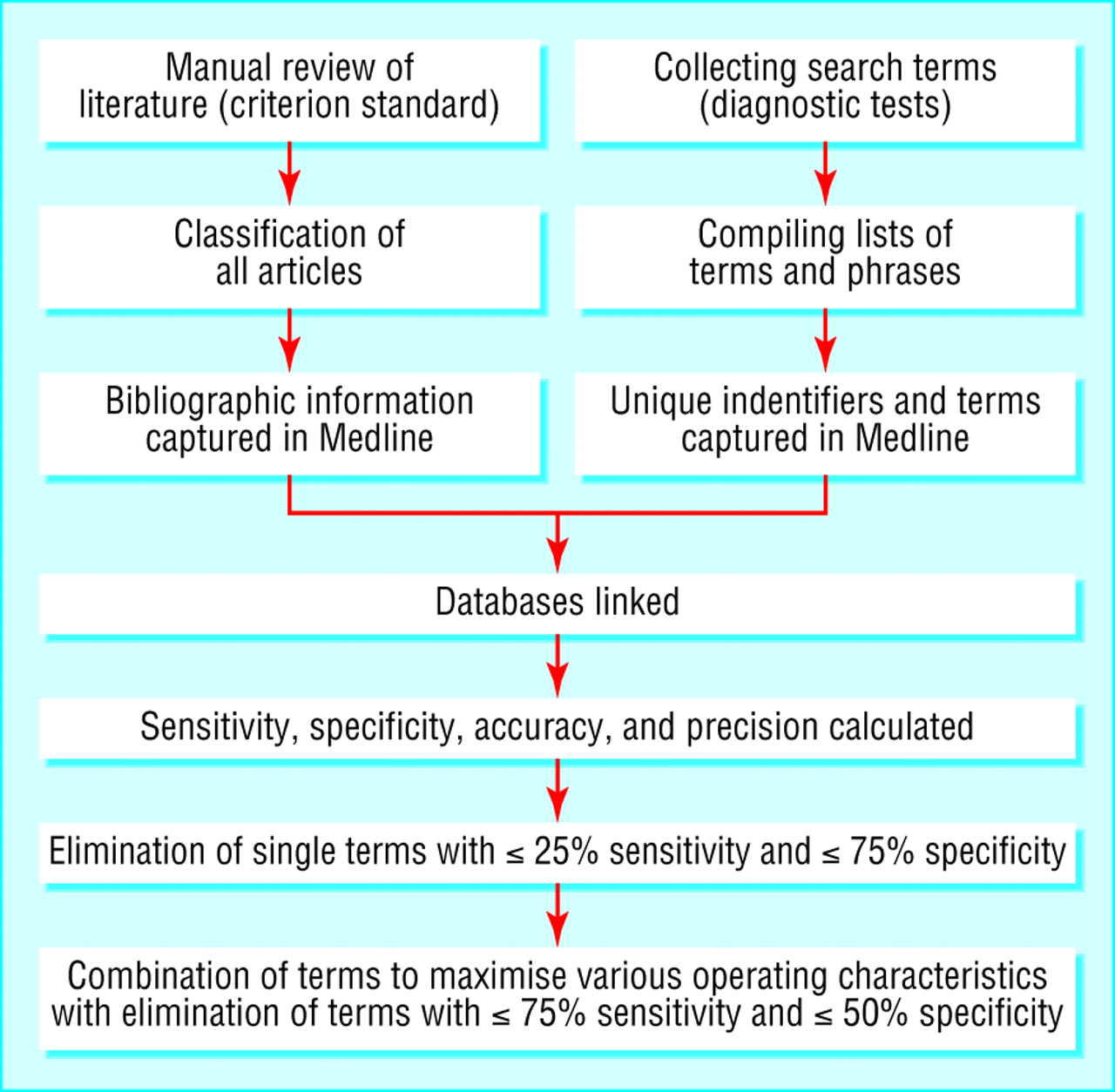 Optimal Search Strategies For Retrieving Scientifically