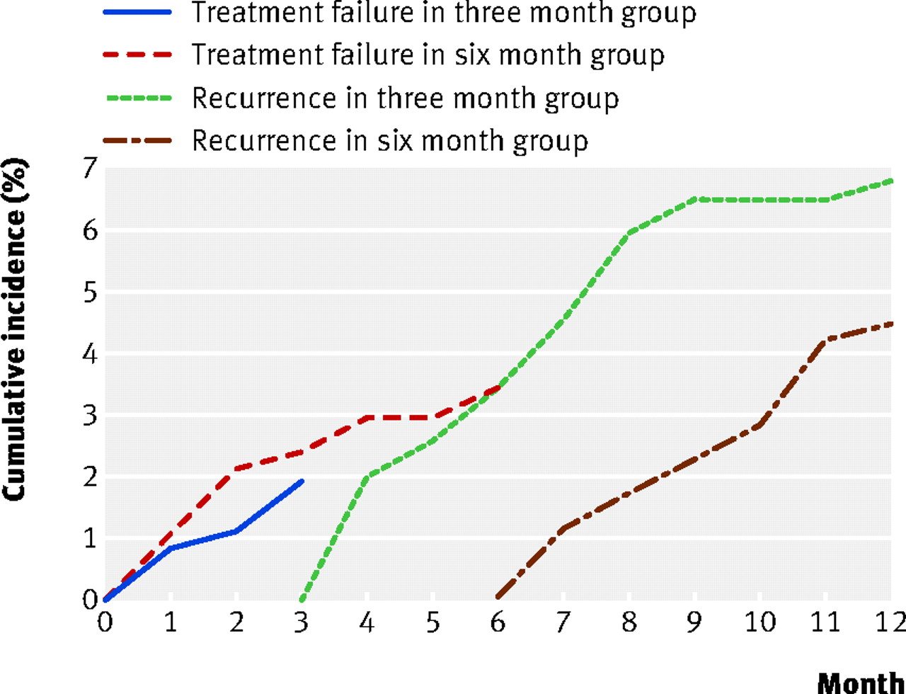 Anticoagulation For Three Versus Six Months In Patients