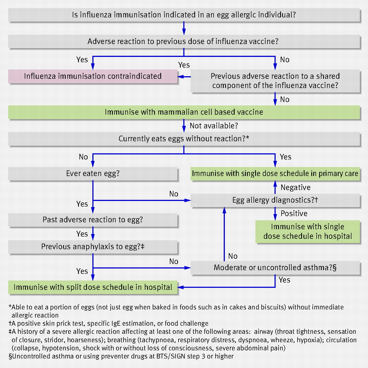 Recommendations For The Administration Of Influenza