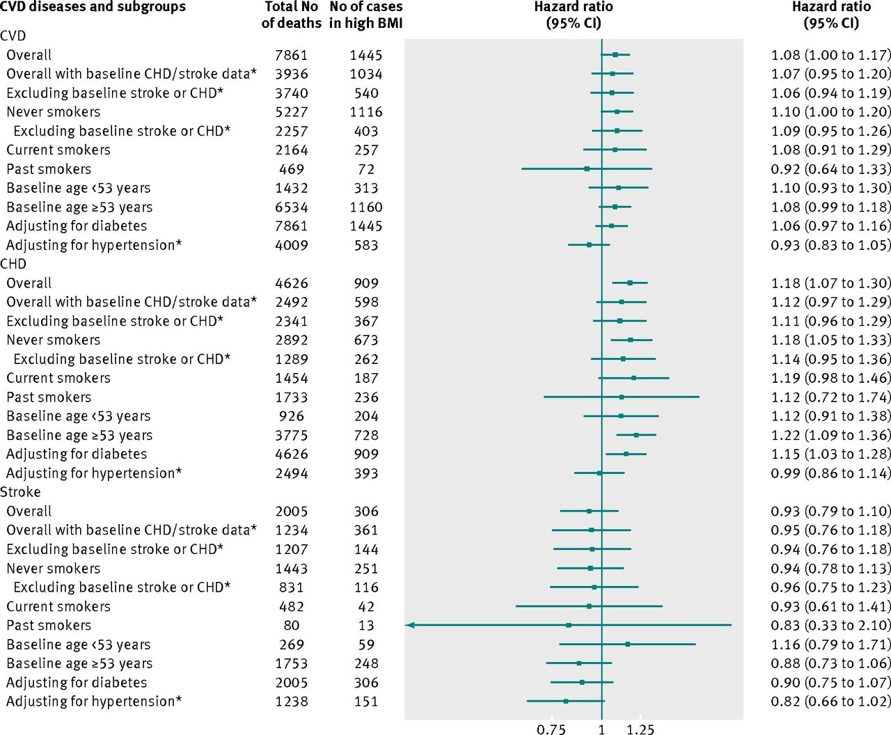 Association Between Body Mass Index And Cardiovascular