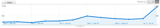 iPhone traffic to my website