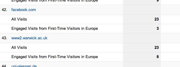 Google Analytics showing quality traffic segment
