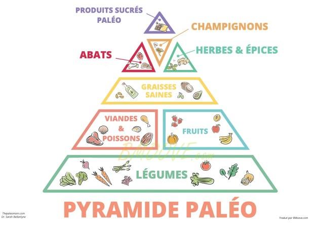 Perdre du poids avec le régime Paléo