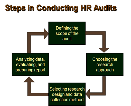 the human resource audit as an Compliance audit– is a systematic comparison of hr practices against company policies and/or legislation the result of the audit is a detailed list of gaps and discrepancies between what is required and what is the current situation in the company continuous improvement audit– is the systematic process of identifying.