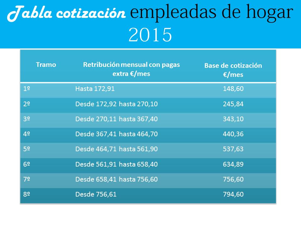 Cotizaci n empleada de hogar 2015 explicaci n clara for Nomina empleada de hogar 2015 modelo