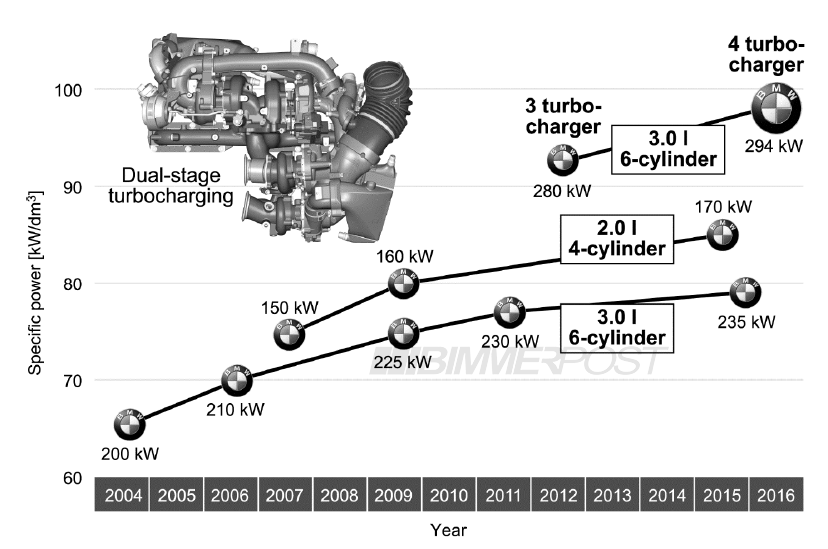 Bmw Quad Turbo Diesel 6 Cylinder Engine Revealed Bmwsg Rhbmwsg: Bmw 6 Cylinder Engine Diagram At Gmaili.net