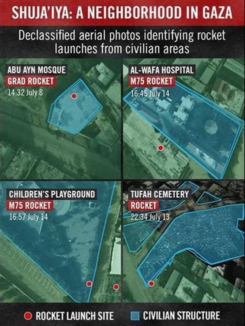 Mídia mostra foguetes nas escolas e hospitais