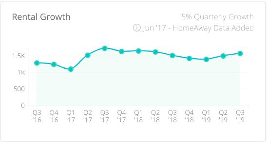 Airbnb rental growth