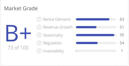 AirDNA Market Grading