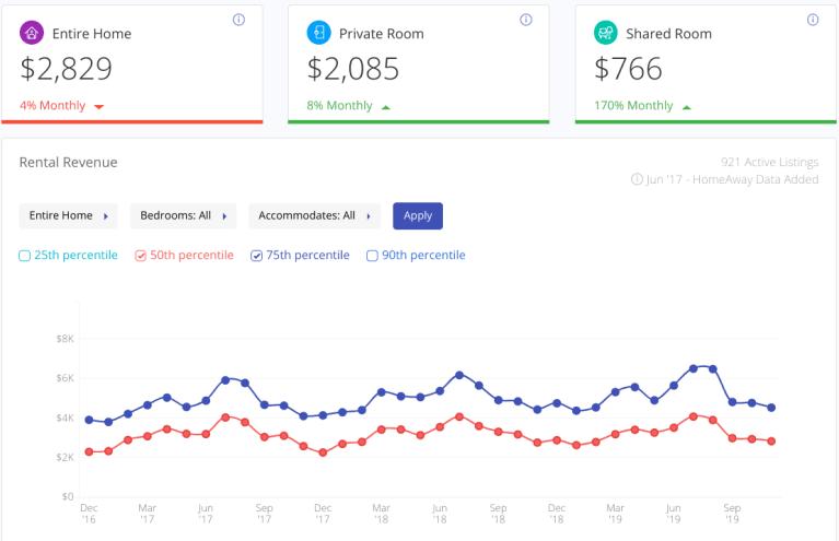 Airbnb property revenue
