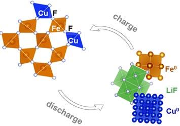 copper-fluorine and iron-fluorine bonds