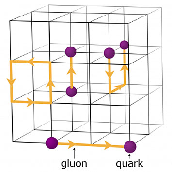 A schematic of the lattice for quantum chromodynamics calculations