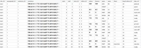 screenshot udpipe chinese