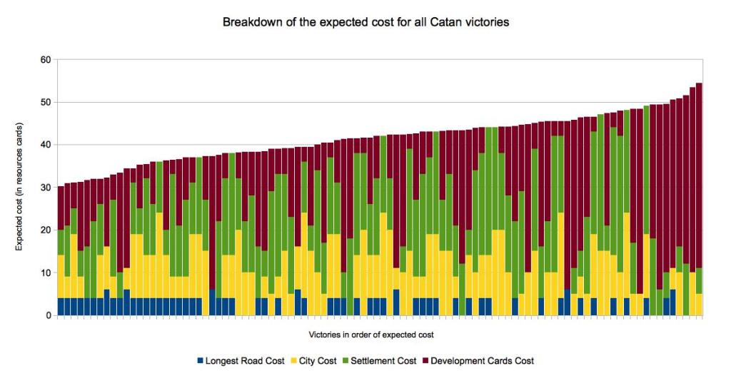 Expected Cost Breakdown of Catan victories.