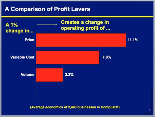 profit increase levers