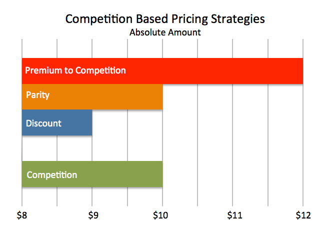 Competition Based Pricing Strategies
