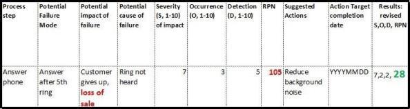 FMEA table-1