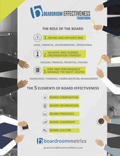 board-effectiveness-infographic