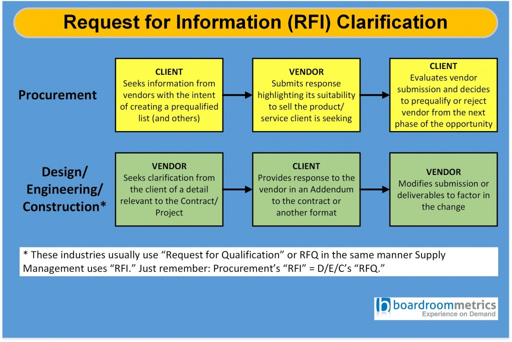 The Differences Between RFP, RFI, RFQ, and RFT | | Boardroom