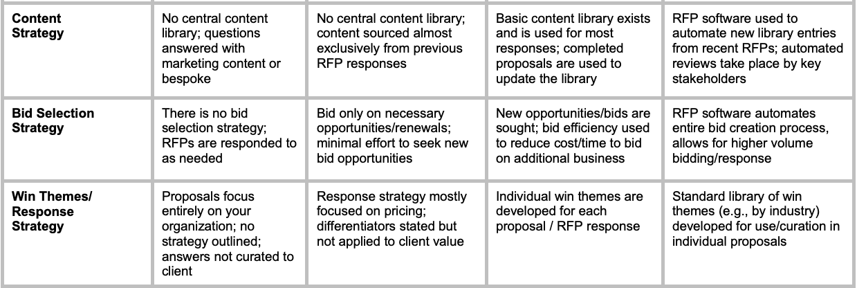 RFP Software Consultant | Boardroom Metrics