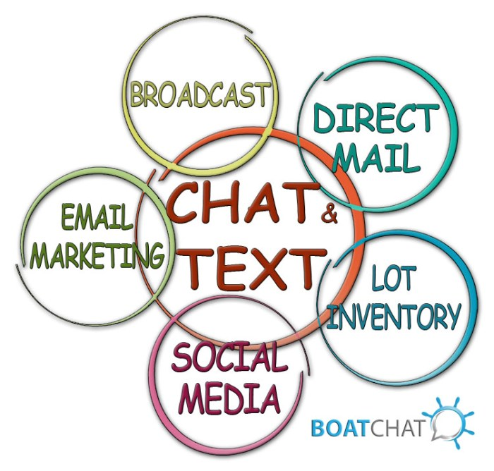 Link all marketing with live chat and text messaging