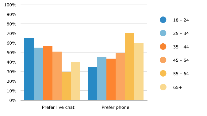 Software Advice study shows millennials prefer chat over phone