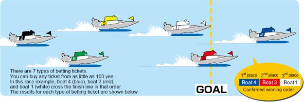 New Year Races Saitama Boat races
