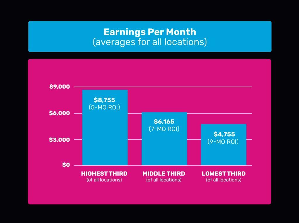 VRsenal Earnings Per Month