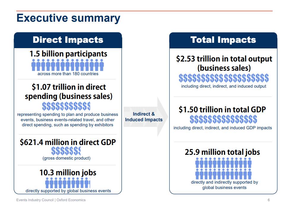 Economic Impact of Business Events