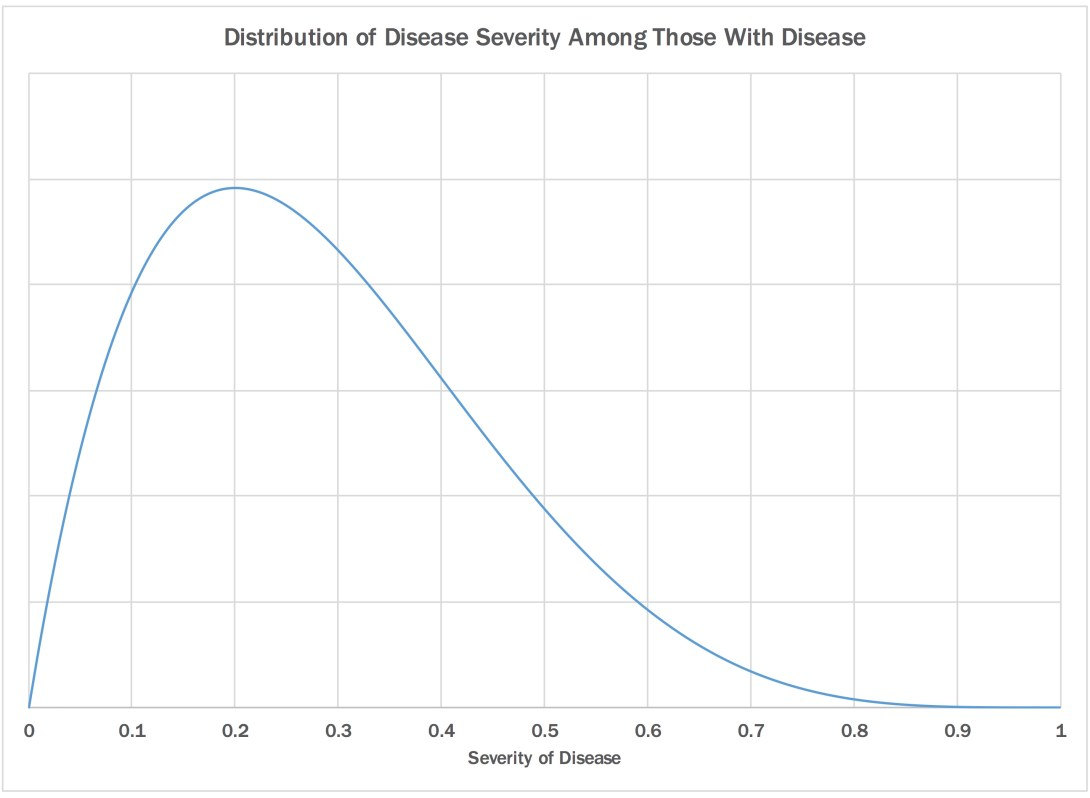 Full prob density function