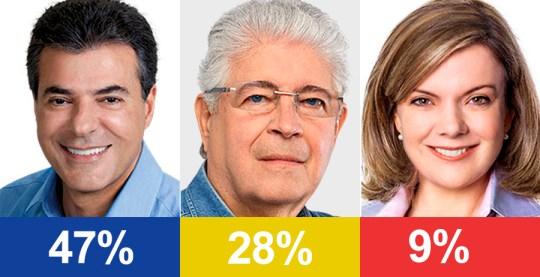 Ibope: Beto Richa 47%; Roberto Requião 28%; Gleisi Hoffmann 9%