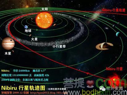 現代科學描述的太陽系(資料圖)
