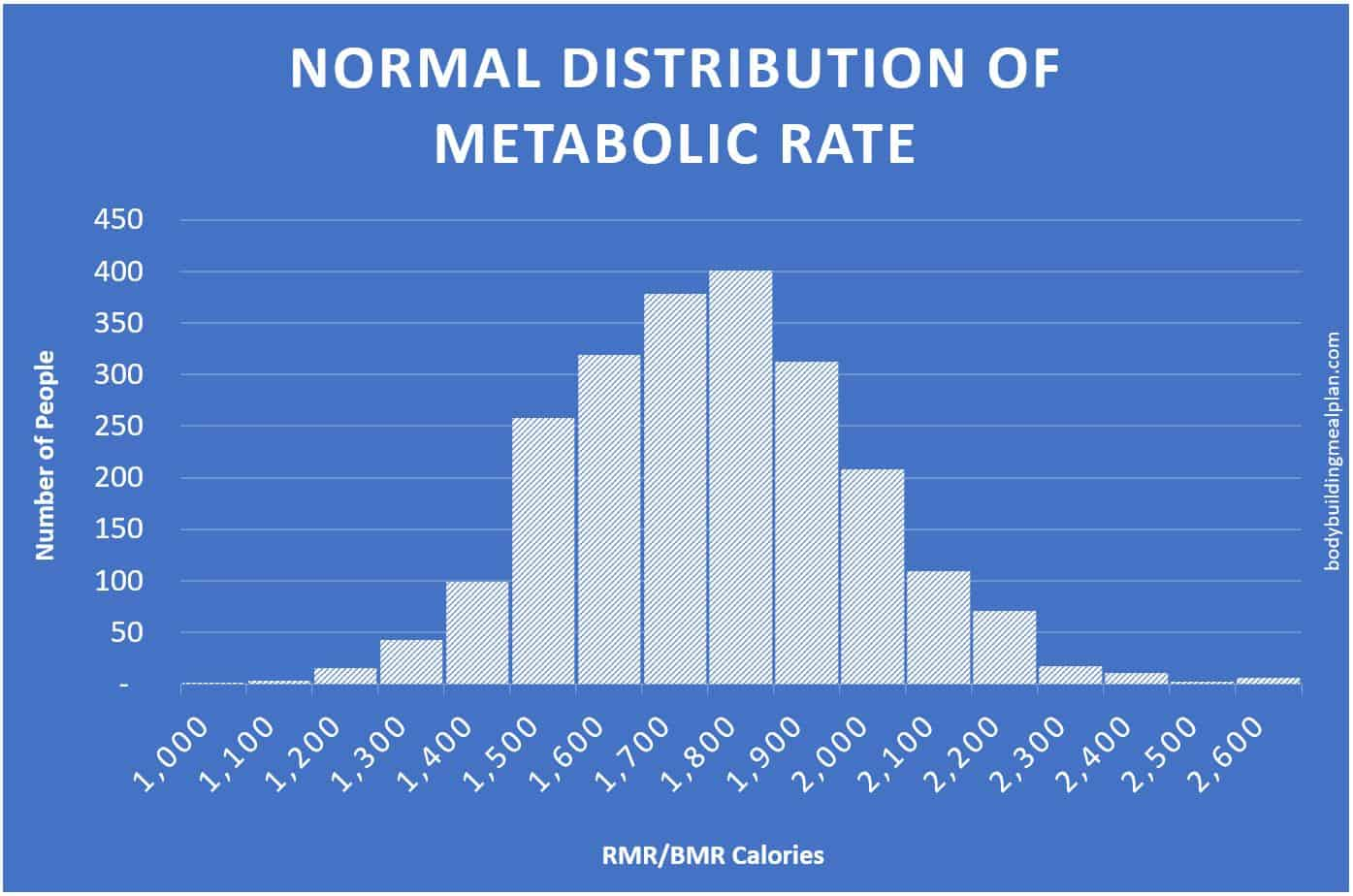 Rmr Calculator Find Your Metabolic Rate For Fat Loss