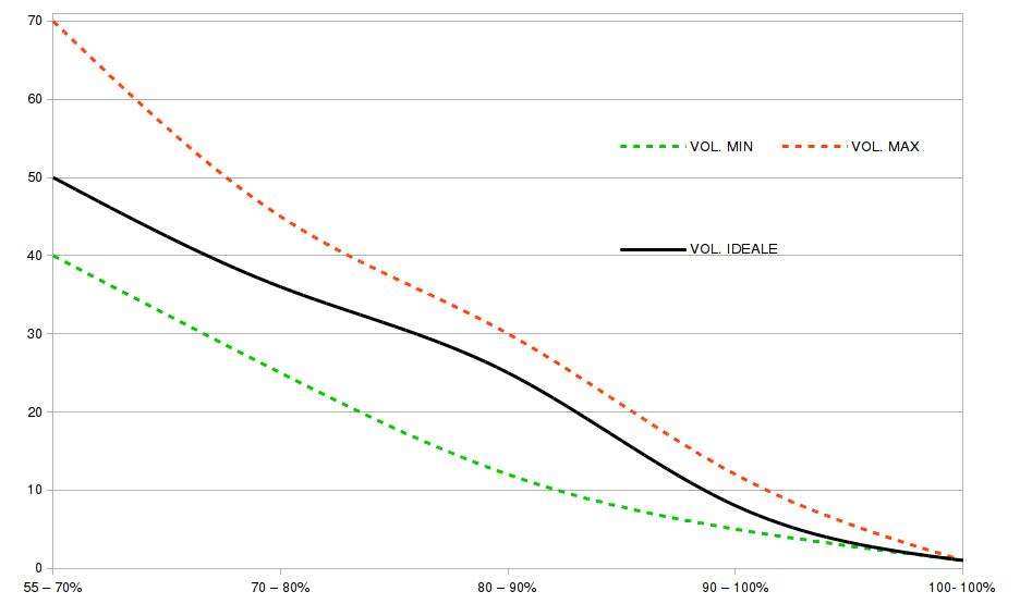 Grafico intensità e volume
