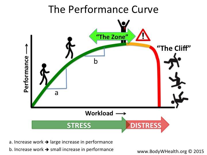 Performance Curve 01