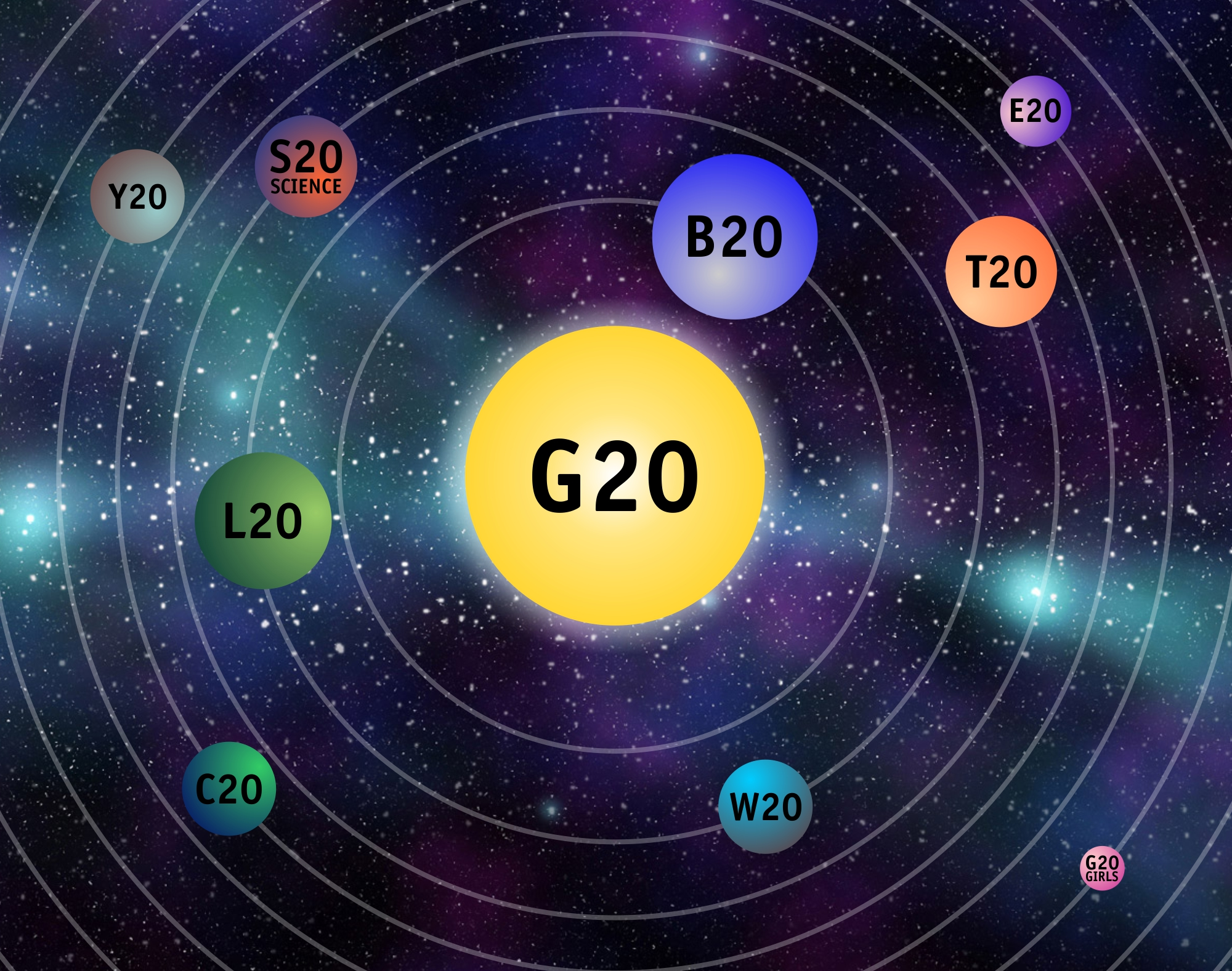 The Solar System Of G20 Engagement Groups