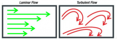 Technical Flow