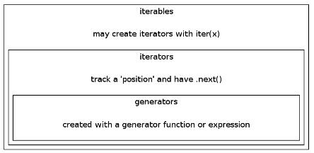 generators-iterators-iterables.png