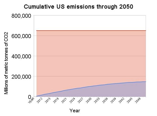 cumulative_us_emissions_through_2050.jpg